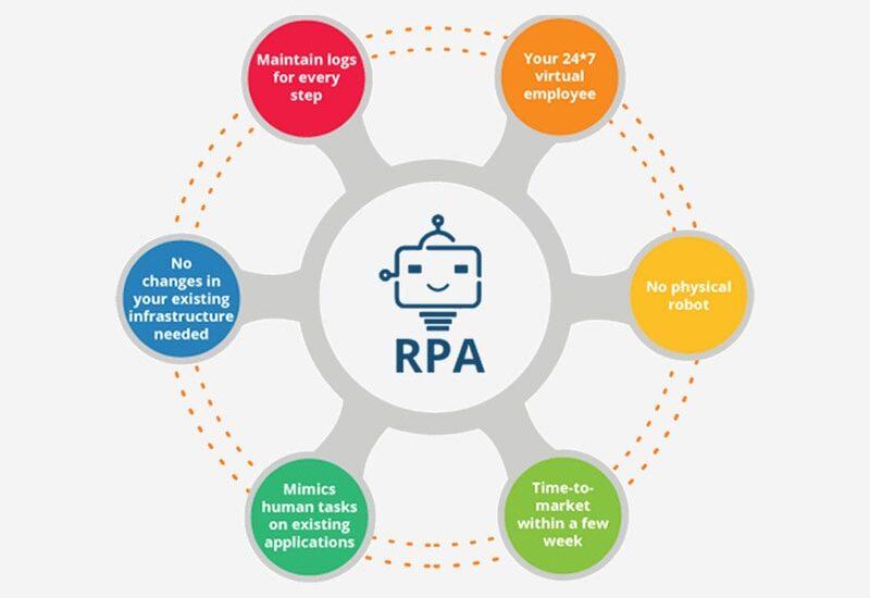 Robotics Process Automation -min
