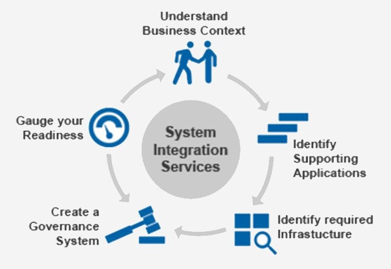 System Integration-min