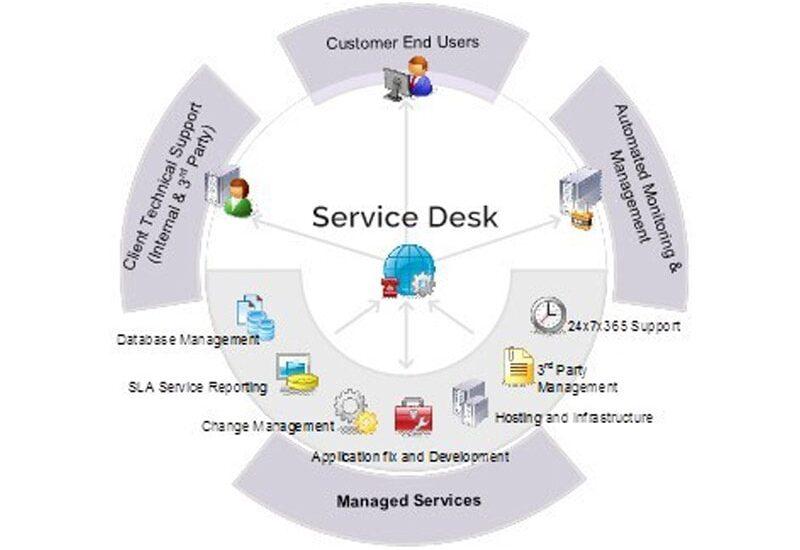 help desk - support center-min